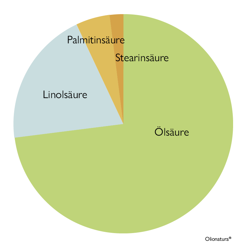 Fettsäurediagramm Mandelöl